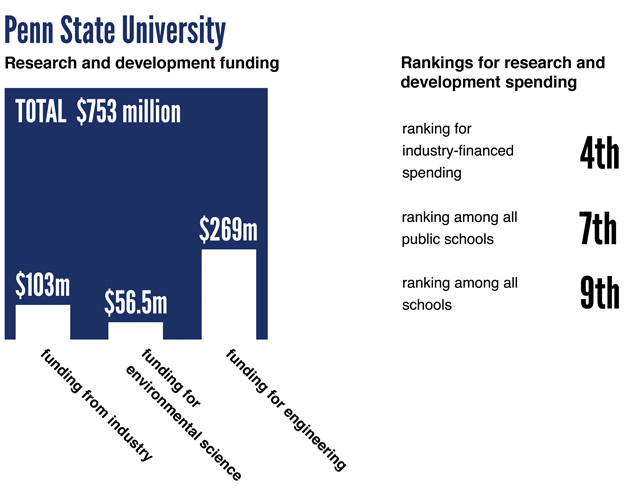 Information graphic of research and development funding for Penn State University.