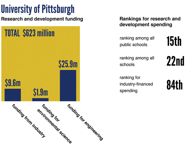 Information graphic of research and development funding at the University of Pittsburgh.