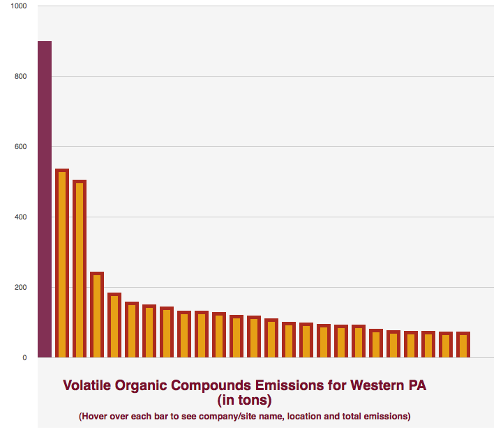 An interactive graphic of how volatile organic compounds emissions for Western PA compare with other 'world scale' plants.