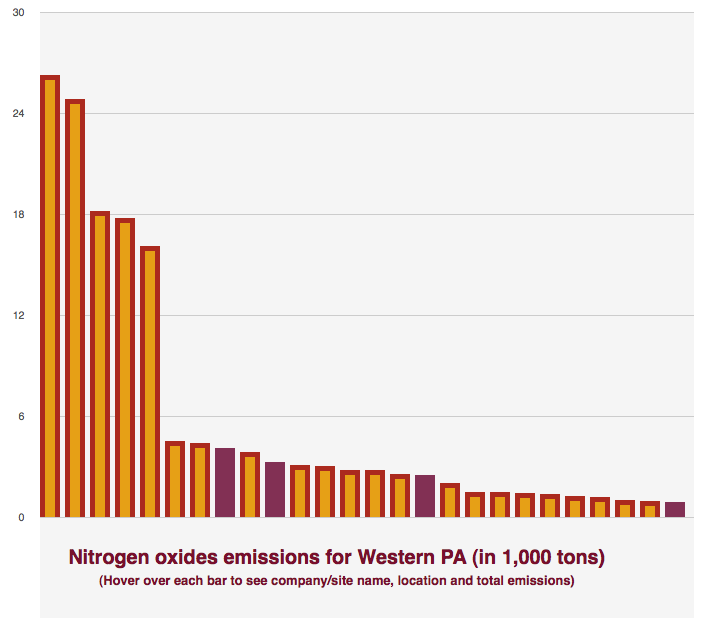 An interactive graphic of how nitrogen oxide (NOx) emissions for Western PA compare with other 'world scale' plants.