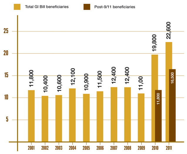 Infographic showing the number of GI Bill and Post-9/11 GI Bill beneficiaries from 2001 to 2011.