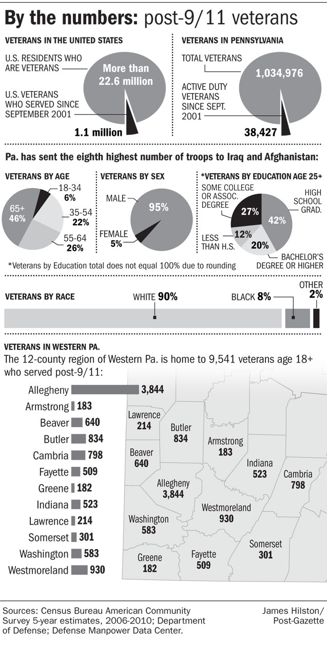 Infographic of veteran demographics in Pennsylvania.
