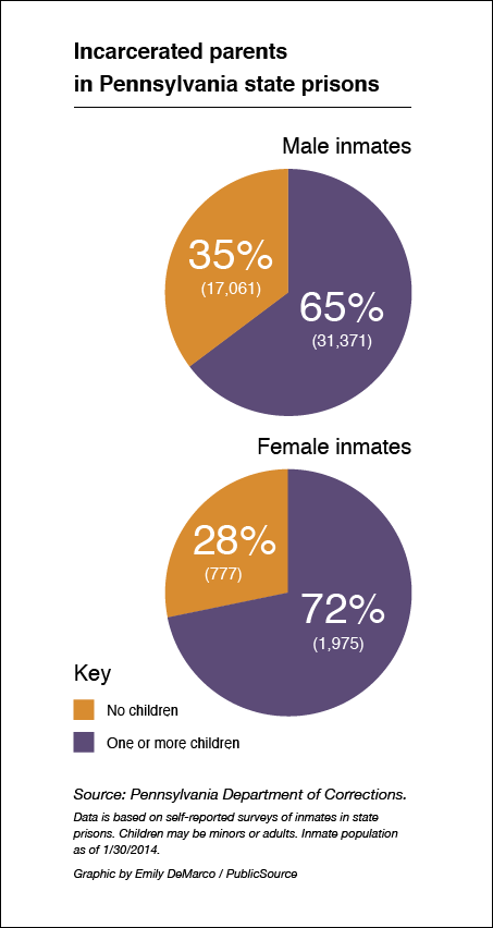 Graphic of incarcerated parents in Pa.