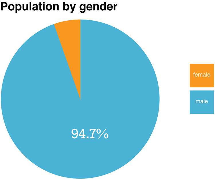 Prison population by gender