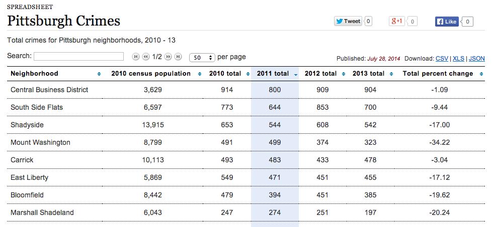 Pittsburgh crime statistics