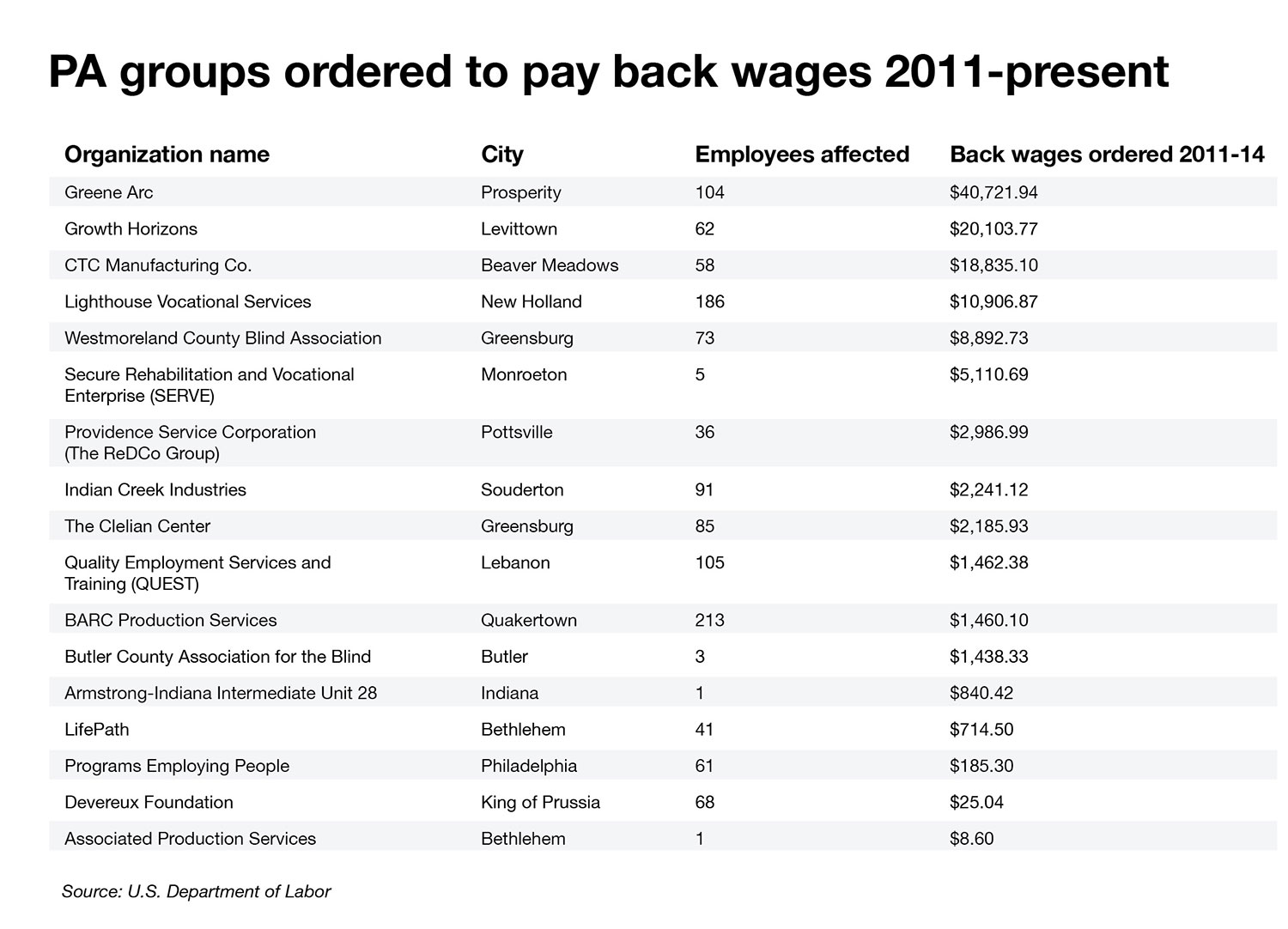 PA groups ordered to pay back wages 2011-present