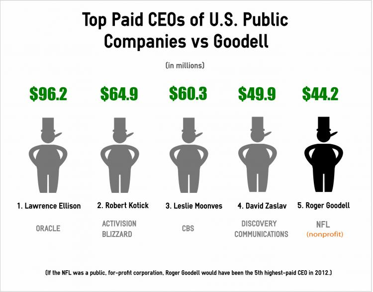 Top paid CEOs of public companies