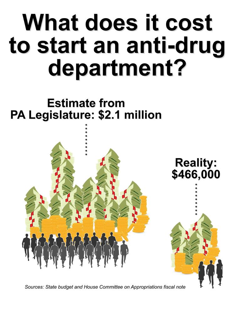 Drug Budget graphic