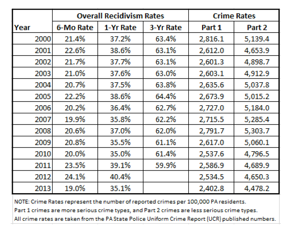Crime Rates chart