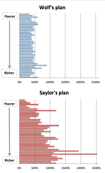 Tax relief percentages: Wolf's plan vs. Saylor's plan
