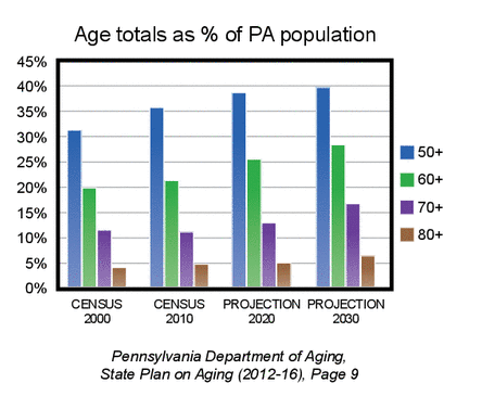 PA population by age