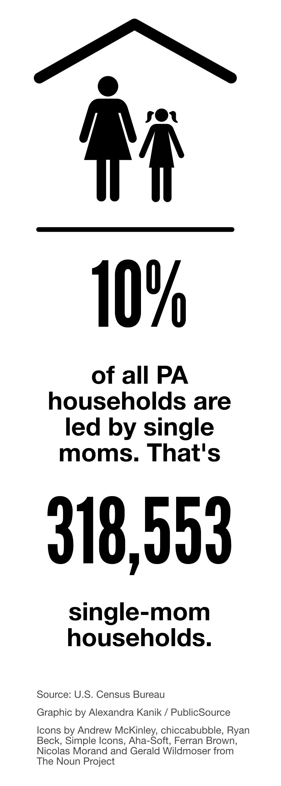 single mom household stats