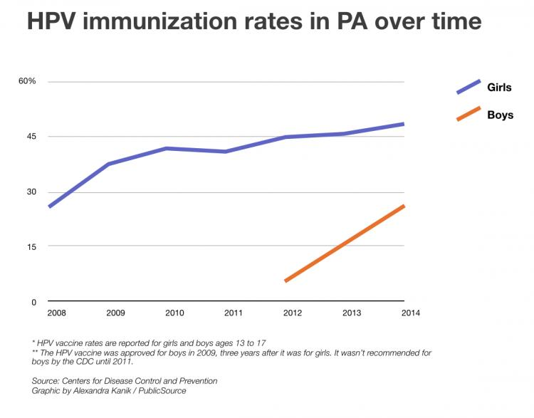 HPV immunization chart