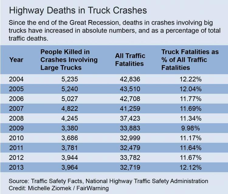 truck deaths graphic