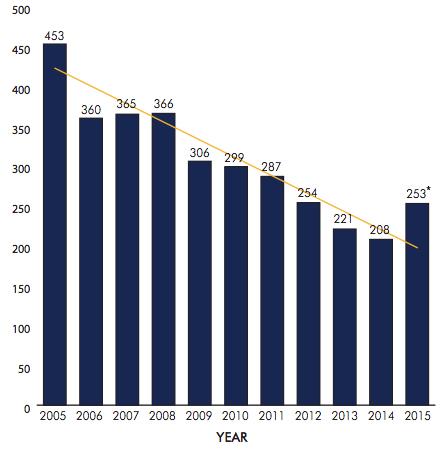 medicalerrors-graph