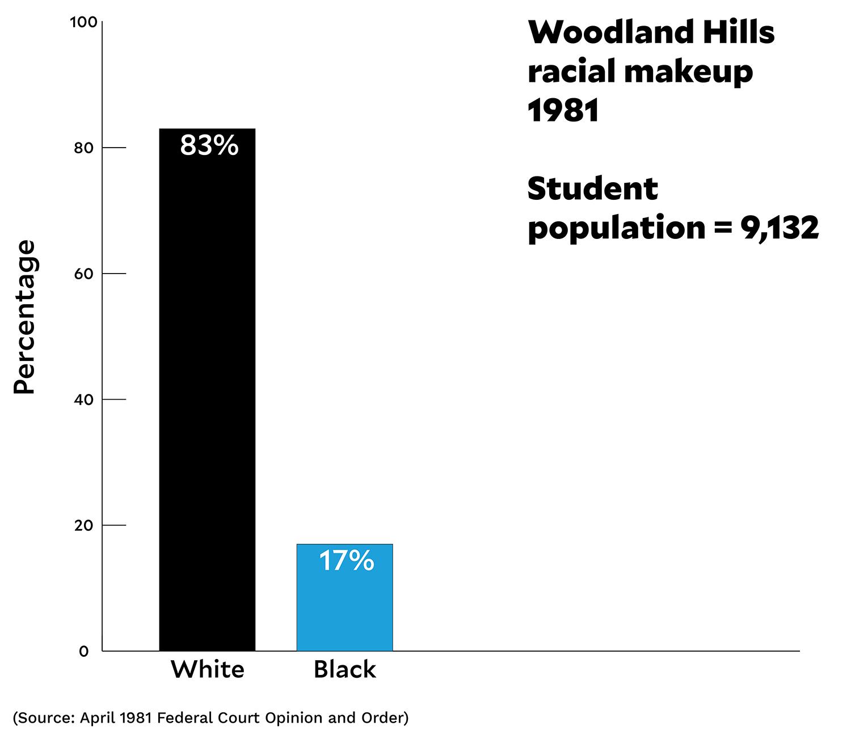 woodlandhills_graph1