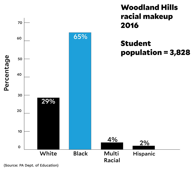 woodlandhills_graph2