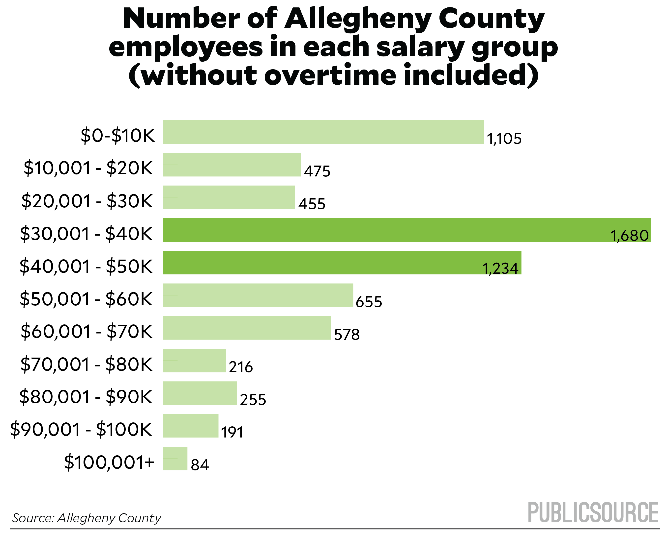 2016 Allegheny County salaries - PublicSource | News for a