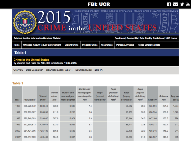Federal bureau of investigation uniform crime reports, free pictures of naked omas