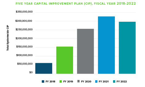 PWSA has plans to increase its spending for the next several years, totaling $1 billion over five years. (Courtesy of PWSA)