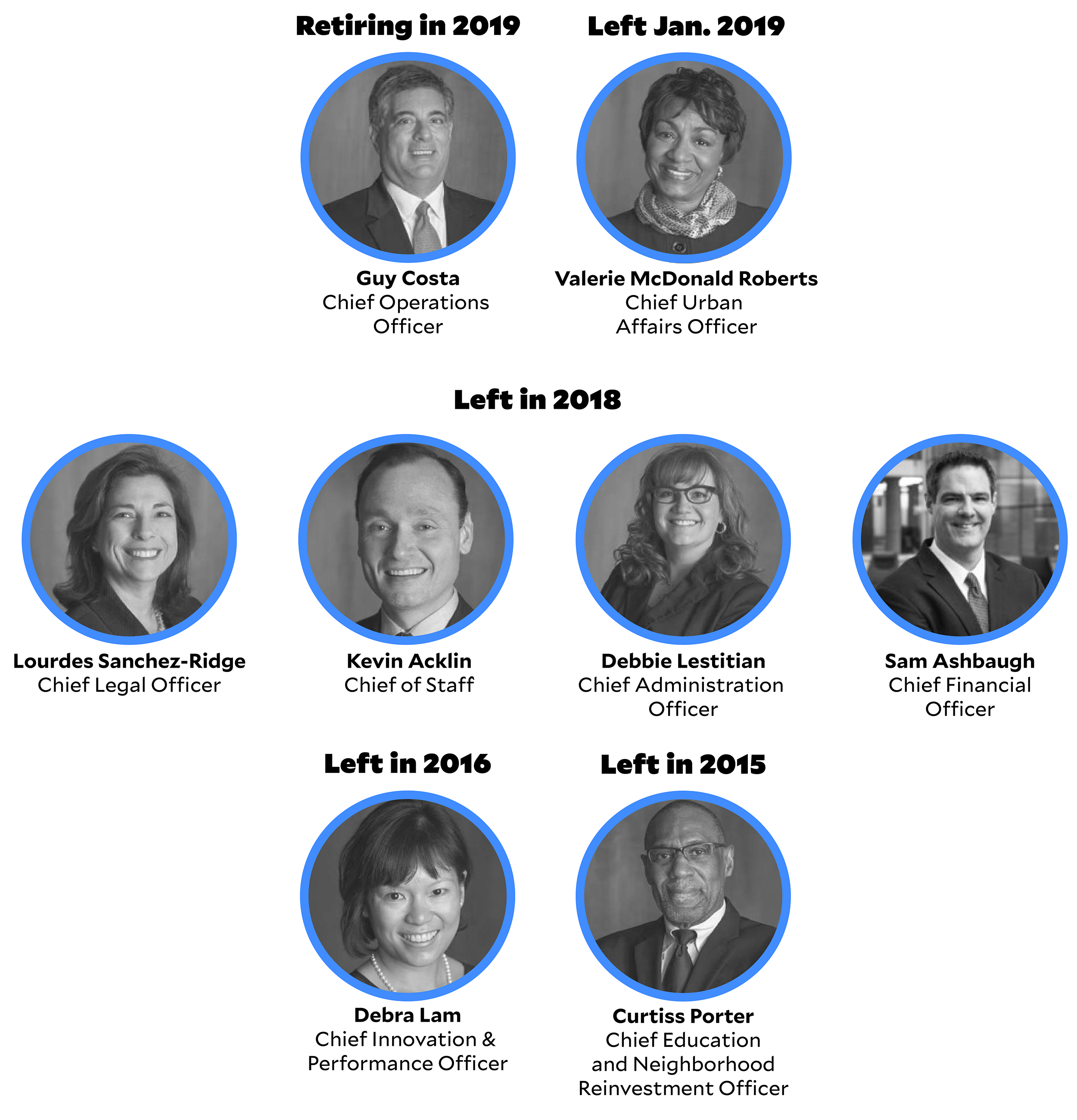 An infographic that shows recent departures from Pittsburgh Mayor Bill Peduto's cabinet.