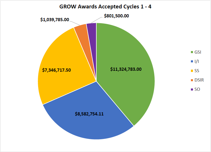 About $11 billion of the $29 billion spent on ALCOSAN's Green Revitalization of our waterways program has been spent on green stormwater infrastructure (GSI). (Image courtesy of ALCOSAN)