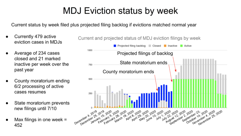 "A graphic depiction of the CMU Community Robotics, Education and Technology Empowerment [CREATE] Lab's analysis suggesting that the end of the moratorium on new evictions could leave the Magisterial District Judge landlord-tenant court system ""overwhelmed."" (Courtesy of CREATE Lab)"