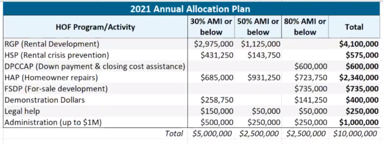 The proposed 2021 Housing Opportunity Fund budget approved on Nov. 5, 2020, by the HOF Advisory Board. (Screenshot)