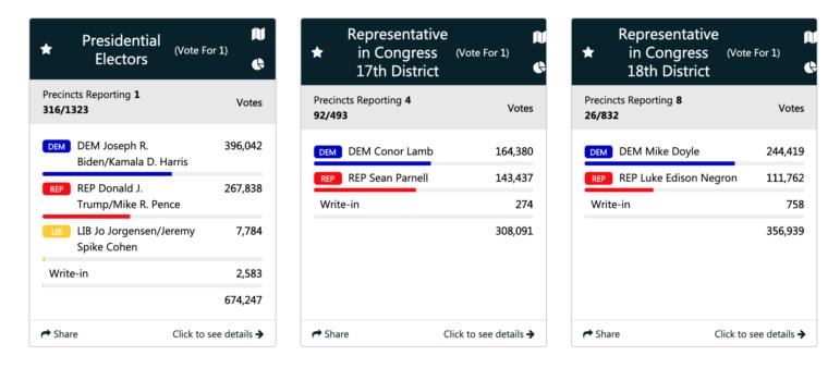 (Screenshot of Allegheny County results webpage, 11 p.m., Nov. 4)
