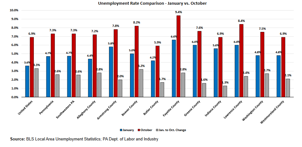 This chart, produced by the Allegheny Conference on Community Development, shows unemployment rates still much higher than they were in January, though down from their peaks.