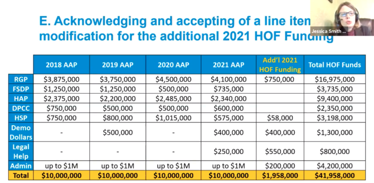 Update budgetary information presented to the Housing Opportunity Fund Advisory Board at its Feb. 4, 2021 meeting, held virtually. (Screenshot)
