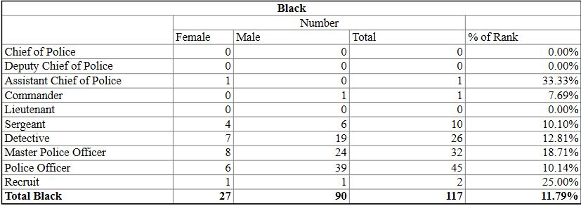 Chart from the Pittsburgh Bureau of Police Annual Report for 2020, showing the distribution of Black men and women in the force.