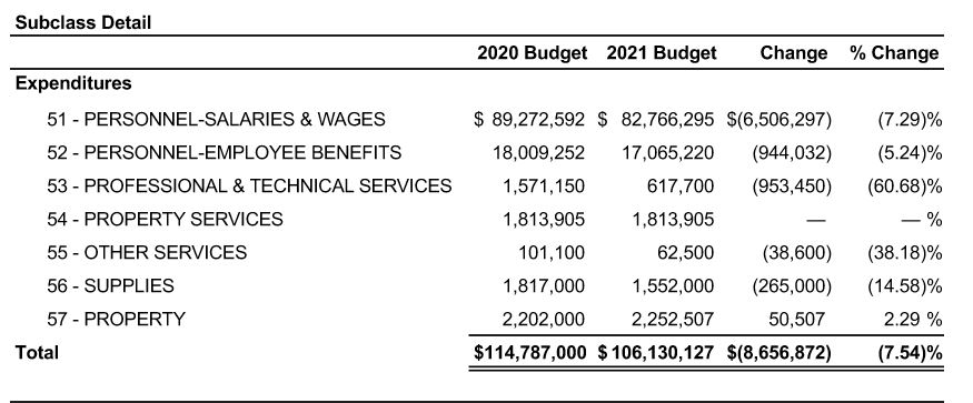 Excerpt from the City of Pittsburgh Operating Budget for 2021, breaking down Bureau of Police spending for 2020 and 2021.