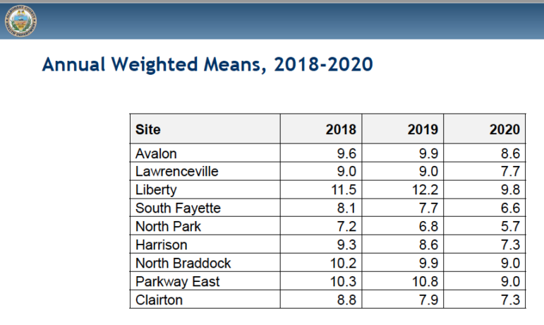 Air quality improved across Allegheny County in 2020 but the improvement was created at the Liberty monitor in the Mon Valley near the Clairton Coke Works, according to Allegheny County Health Department data. (Courtesy image)