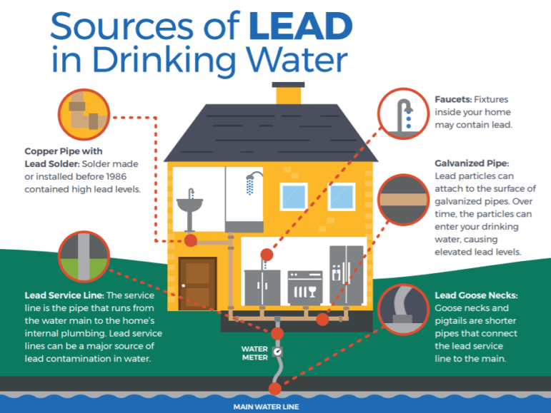 Diagram of a house that points out common sources of lead in drinking water, including pipes and service lines.